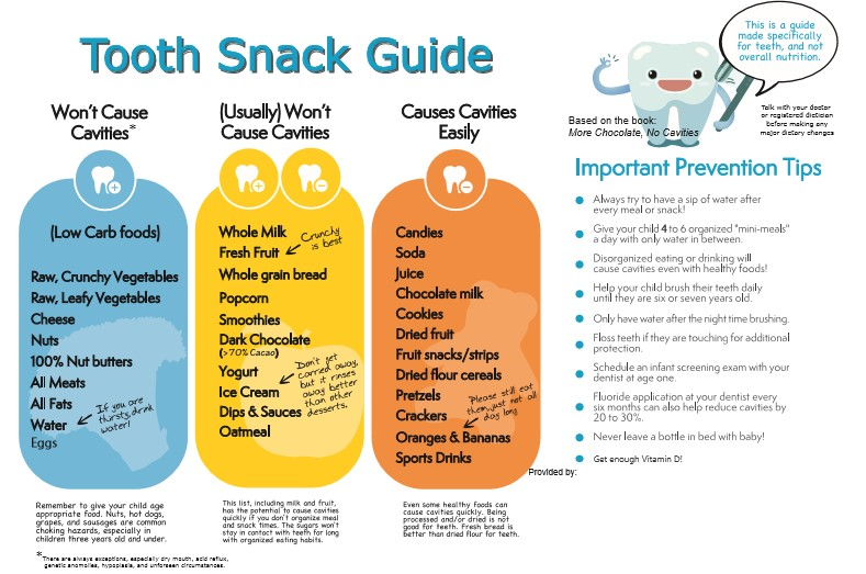 Snack guide for healthy teeth